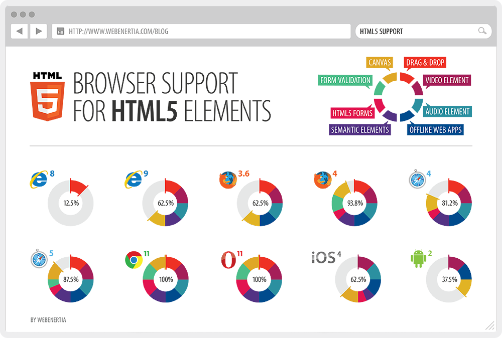 html5 help Please ask a new question if you need help which version of firefox will support html5 full 8 replies  why firefox not support html5 full.